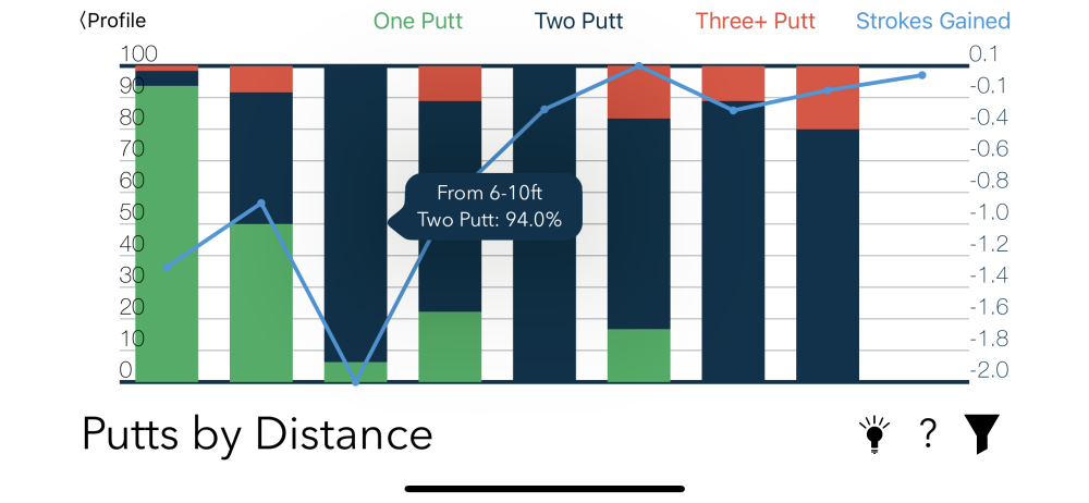 Putts by Distance